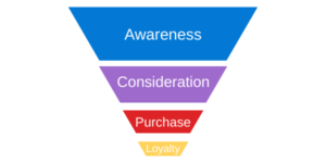 Awareness consideration purchase loyalty pyramid 300x150