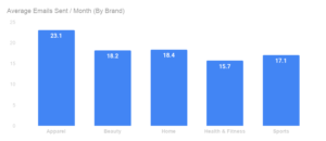 monthly marketing email volume by industry